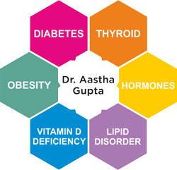 Dr. Aastha Gupta- Diabetes | Thyroid | Hormones